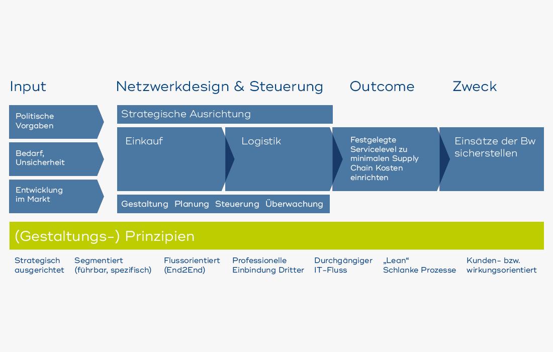 Grafik_Supply Chain Management