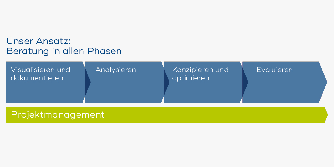 Grafik_Prozessmanagement