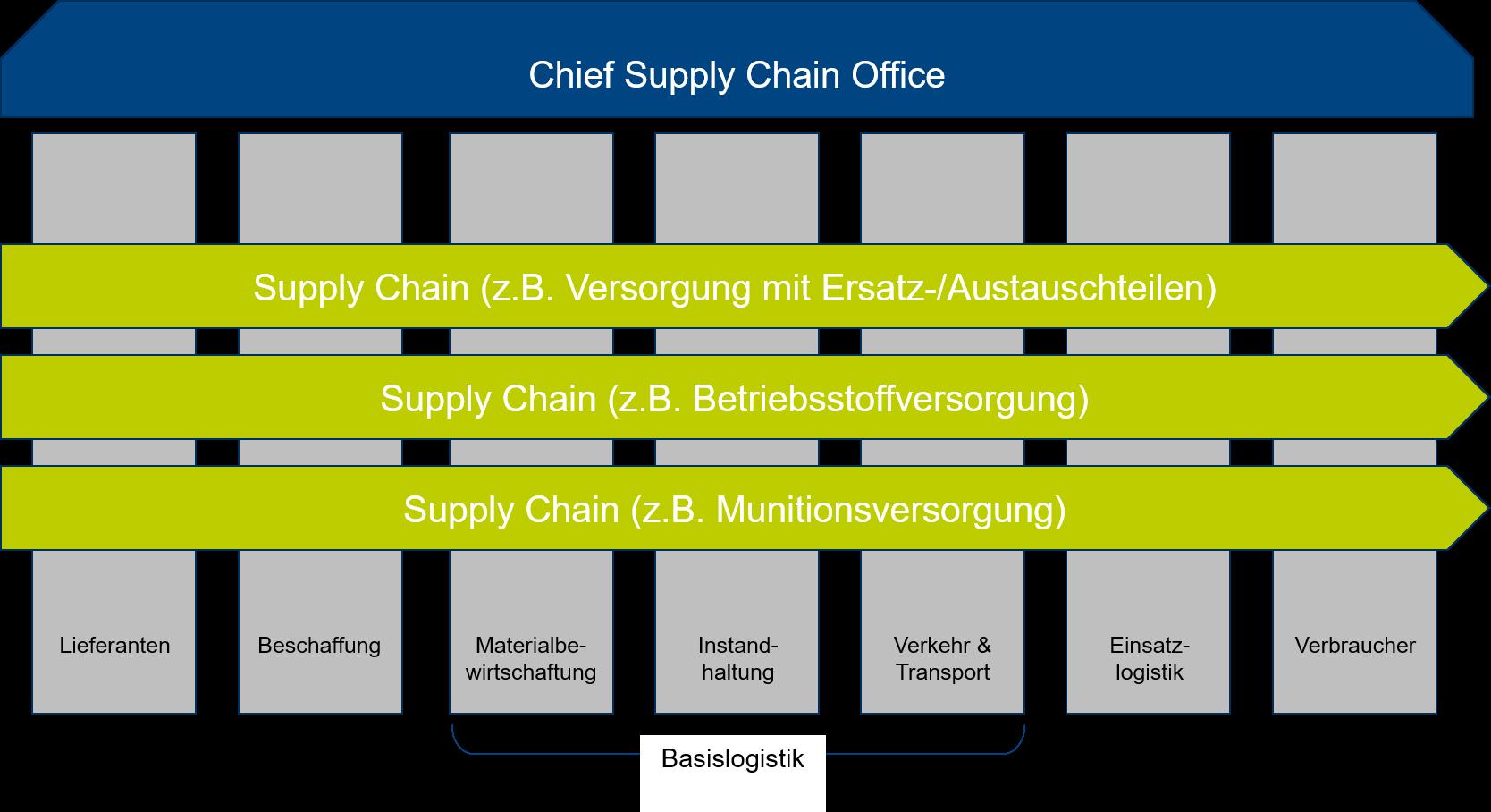ChiefSupplyChainOffice