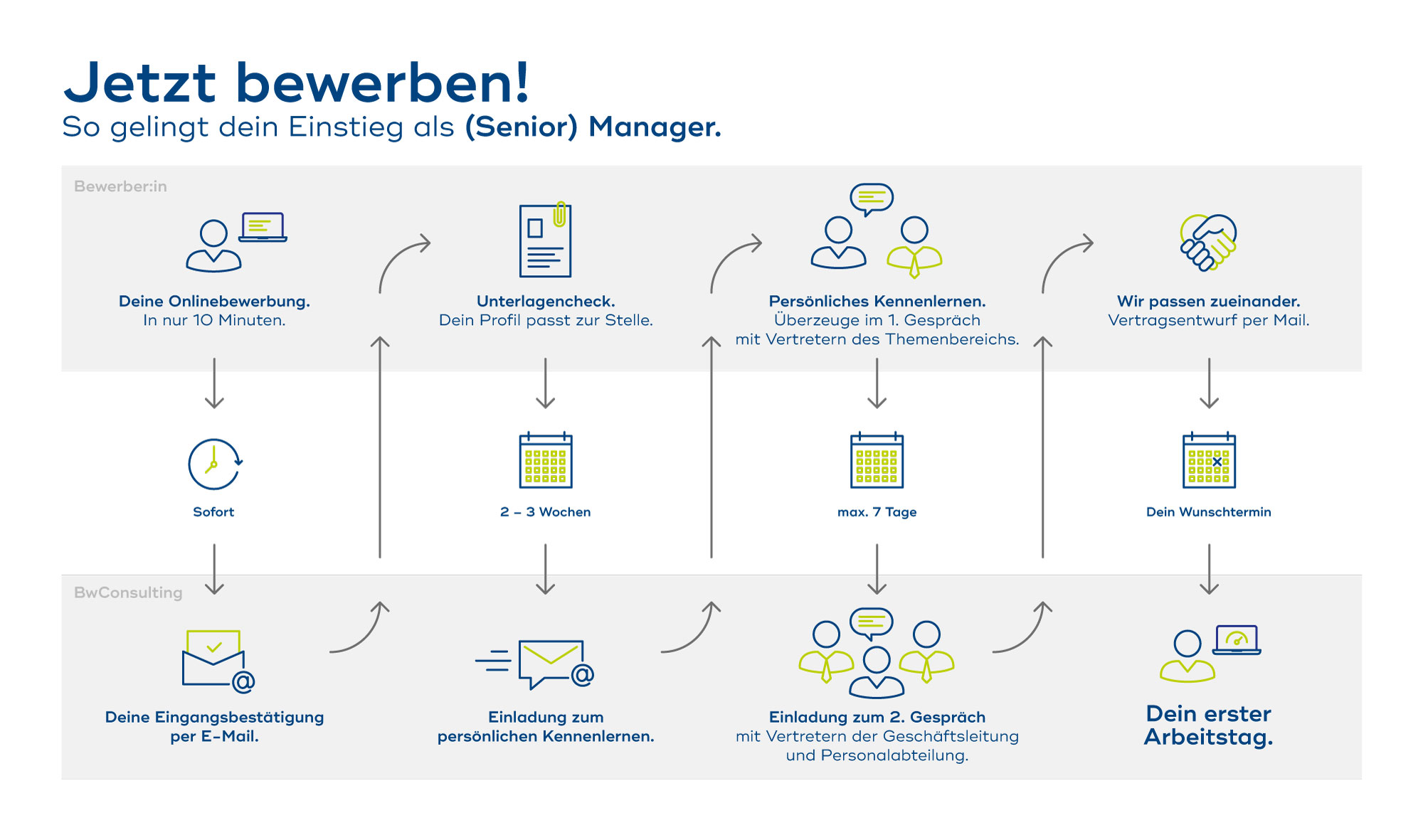 Bewerbung_Manager_Steps_191106