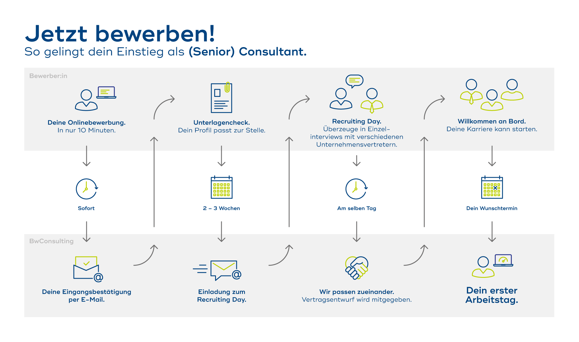 Bewerbung_Consultant_Steps